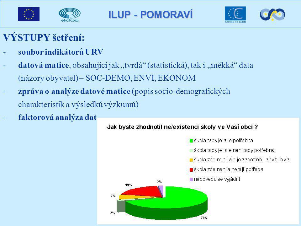 """ILUP - POMORAVÍ VÝSTUPY šetření: -soubor indikátorů URV -datová matice, obsahující jak """"tvrdá (statistická), tak i """"měkká data (názory obyvatel) – SOC-DEMO, ENVI, EKONOM -zpráva o analýze datové matice (popis socio-demografických charakteristik a výsledků výzkumů) -faktorová analýza dat"""