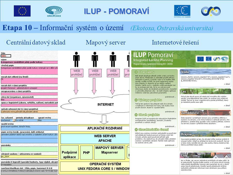 ILUP - POMORAVÍ Etapa 10 – Informační systém o území (Ekotoxa, Ostravská universita) Centrální datový skladMapový serverInternetové řešení