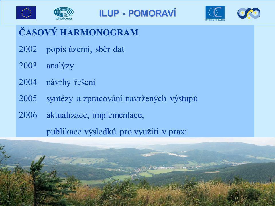 ILUP - POMORAVÍ ČASOVÝ HARMONOGRAM 2002popis území, sběr dat 2003analýzy 2004návrhy řešení 2005syntézy a zpracování navržených výstupů 2006 aktualizace, implementace, publikace výsledků pro využití v praxi