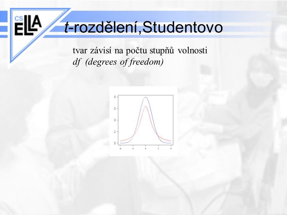 t-rozdělení,Studentovo tvar závisí na počtu stupňů volnosti df (degrees of freedom)