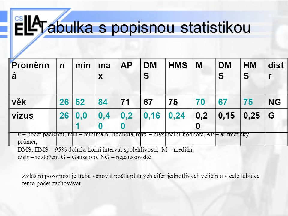 Tabulka s popisnou statistikou Proměnn á nminma x APDM S HMSMDM S HM S dist r věk265284716775706775NG vizus260,0 1 0,4 0 0,2 0 0,160,240,2 0 0,150,25G