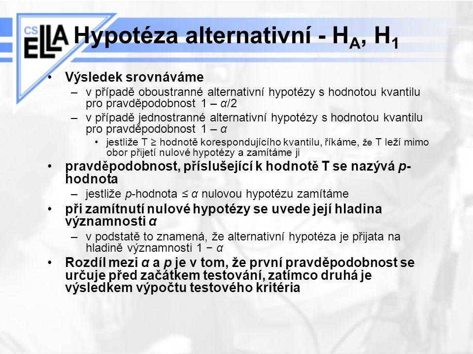 Hypotéza alternativní - H A, H 1 Výsledek srovnáváme –v případě oboustranné alternativní hypotézy s hodnotou kvantilu pro pravděpodobnost 1 – α/2 –v p
