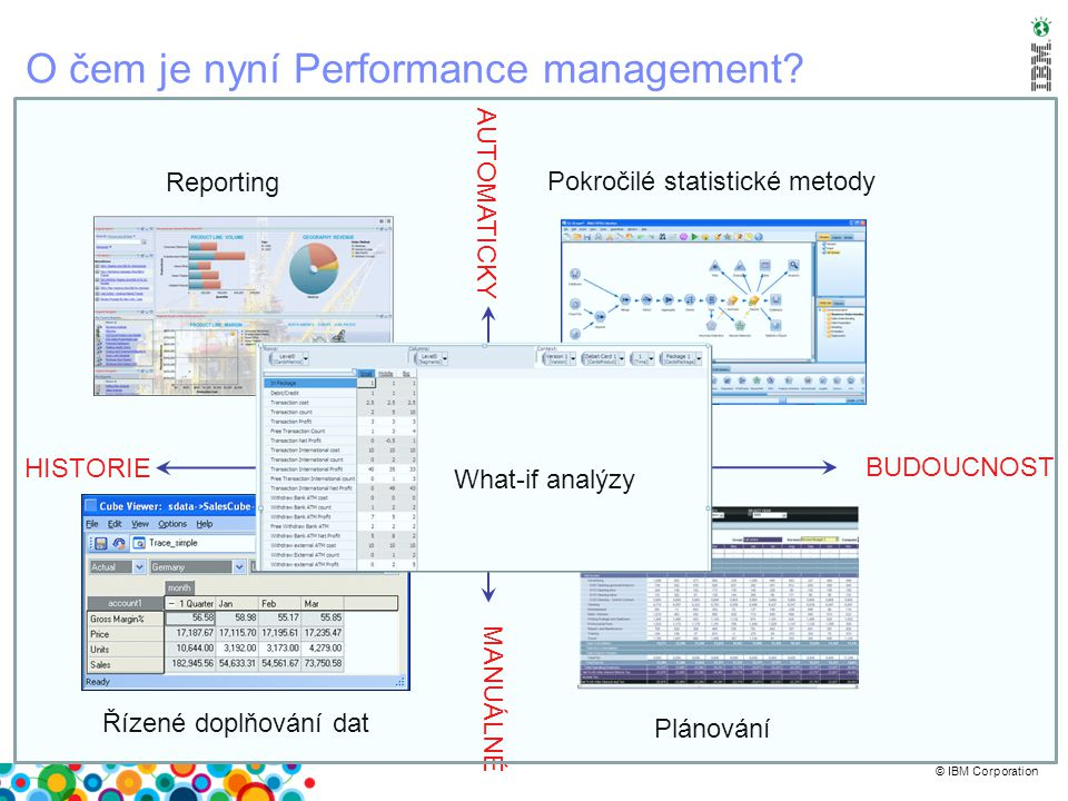 © IBM Corporation Logický datový sklad – další vývojový krok - III  Požadavky, které musí být splněny: –Výkonnost a specializace –Přenášení dat mezi uzly –Virtualizace dat –Sofistikovaná centrální správa