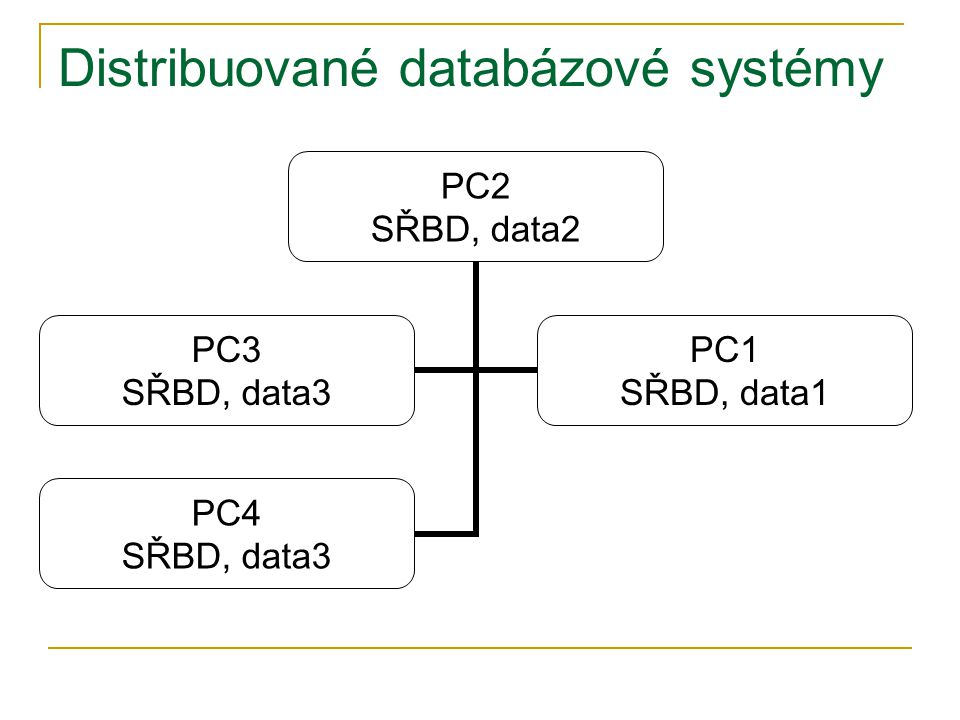 Distribuované databázové systémy PC2 SŘBD, data2 PC3 SŘBD, data3 PC1 SŘBD, data1 PC4 SŘBD, data3