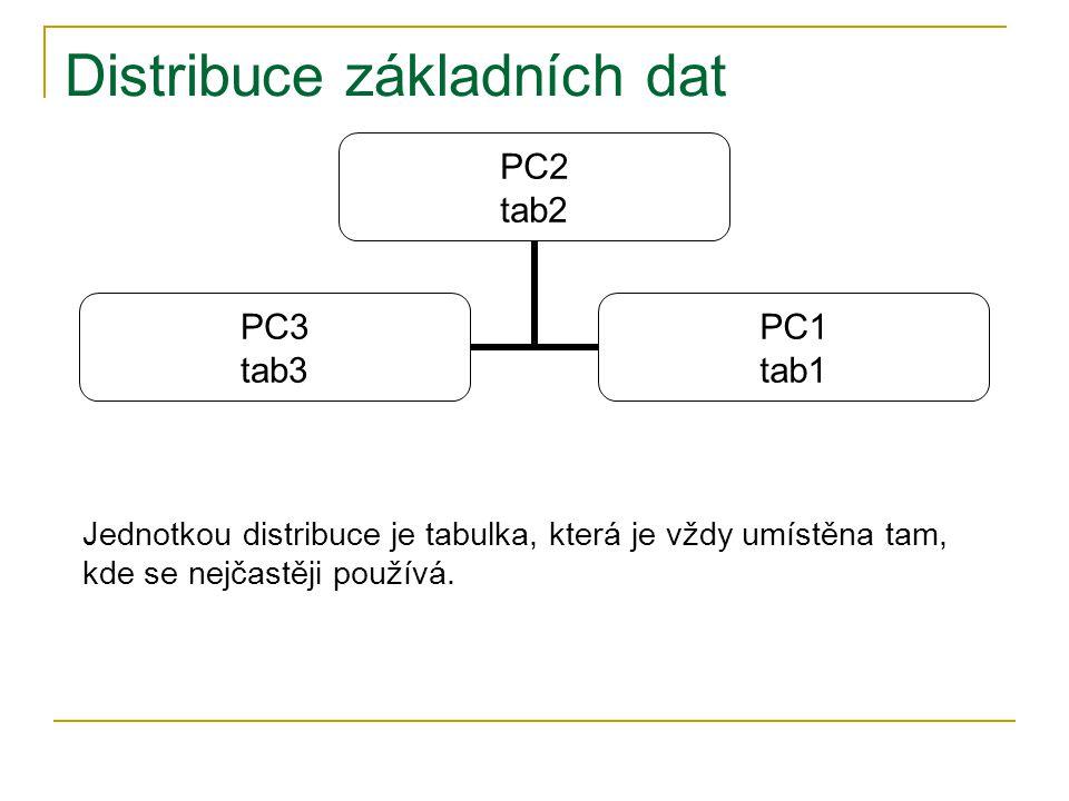 Distribuce základních dat PC2 tab2 PC3 tab3 PC1 tab1 Jednotkou distribuce je tabulka, která je vždy umístěna tam, kde se nejčastěji používá.
