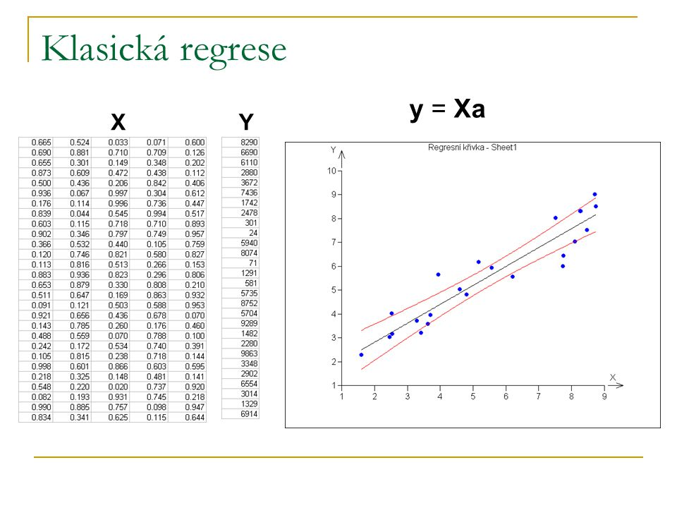 Robustní regrese Predikce senzorického hodnocení plzeňského piva Predikce fyzikálních vlastností materiálů Predikce biologické a biochemické aktivity Lp – odhady LTS (least trimmed squares) odhady LMS (least median of squares) odhady M – odhady BIR – odhady (Bounded Influence Regression)