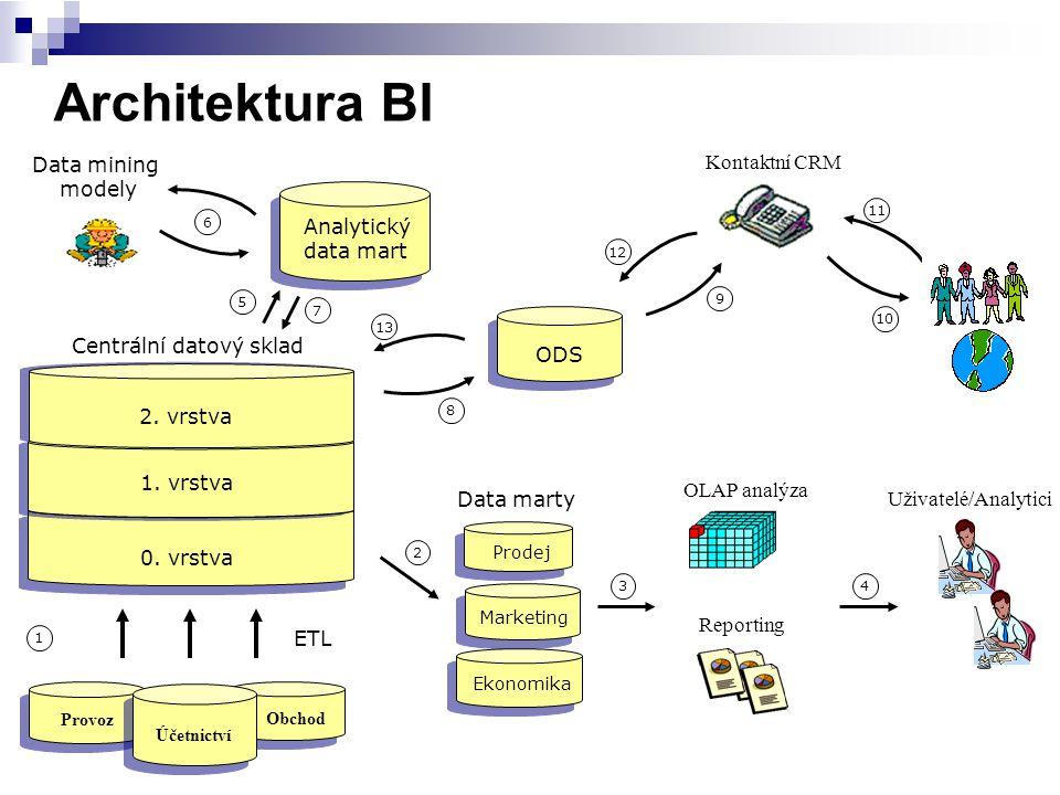 Architektura BI Provoz Obchod Účetnictví Analytický data mart ODS Data marty Prodej Marketing Ekonomika Reporting Uživatelé/Analytici Kontaktní CRM OL