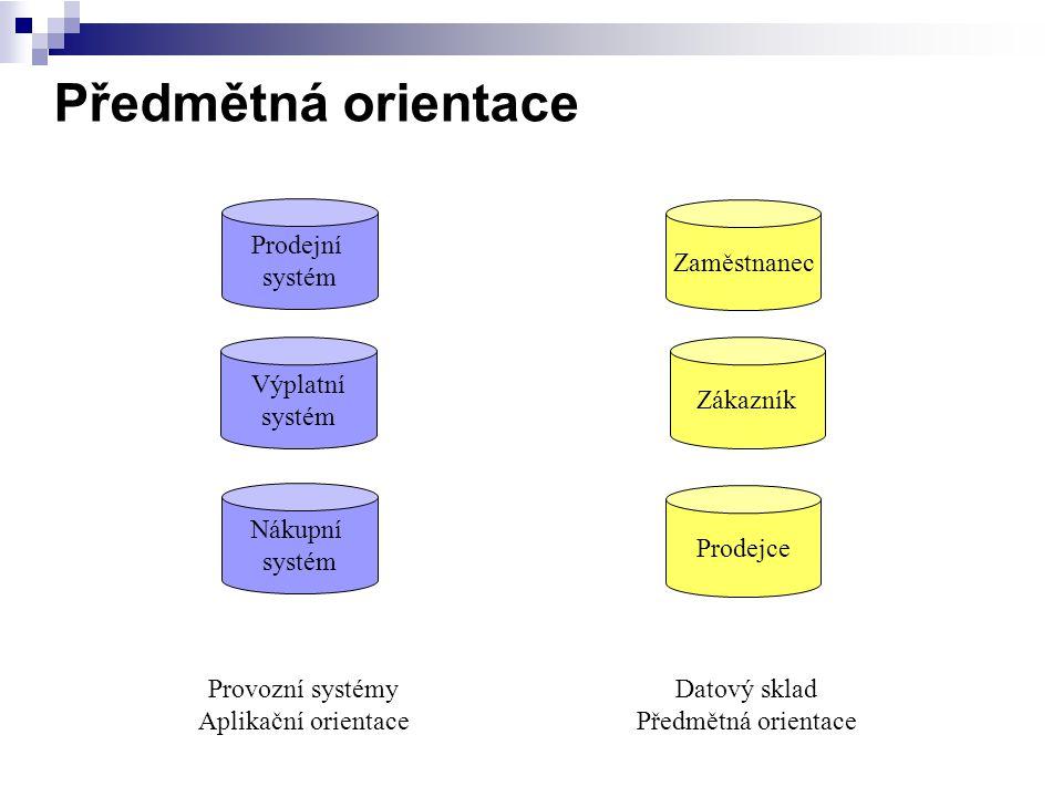 Předmětná orientace Prodejní systém Výplatní systém Nákupní systém Zákazník Prodejce Zaměstnanec Provozní systémy Aplikační orientace Datový sklad Pře