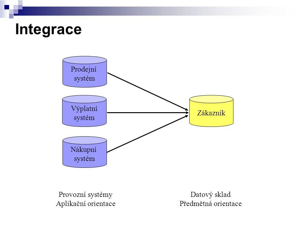 Integrace Prodejní systém Výplatní systém Nákupní systém Zákazník Provozní systémy Aplikační orientace Datový sklad Předmětná orientace