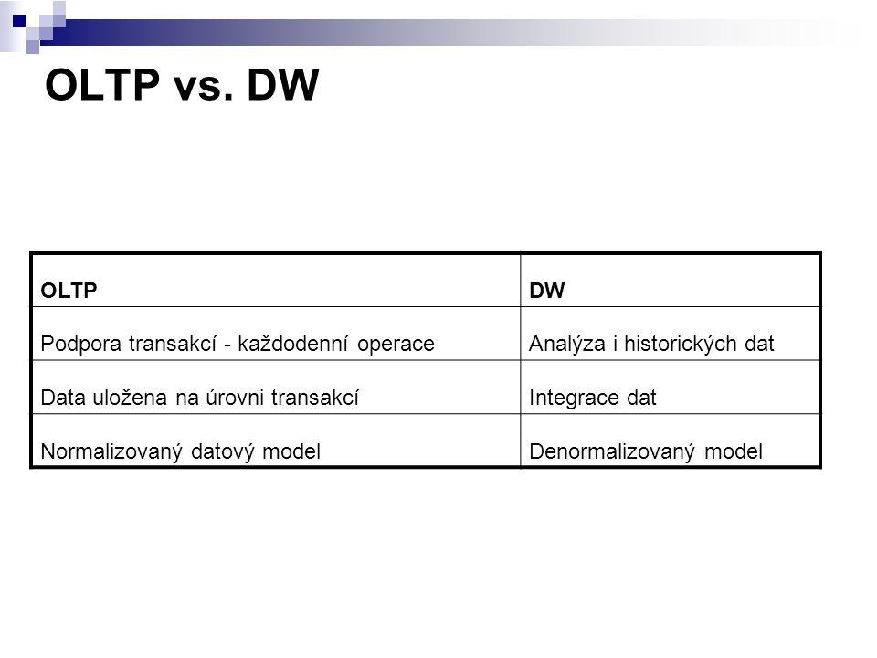 OLTP vs. DW OLTPDW Podpora transakcí - každodenní operaceAnalýza i historických dat Data uložena na úrovni transakcíIntegrace dat Normalizovaný datový