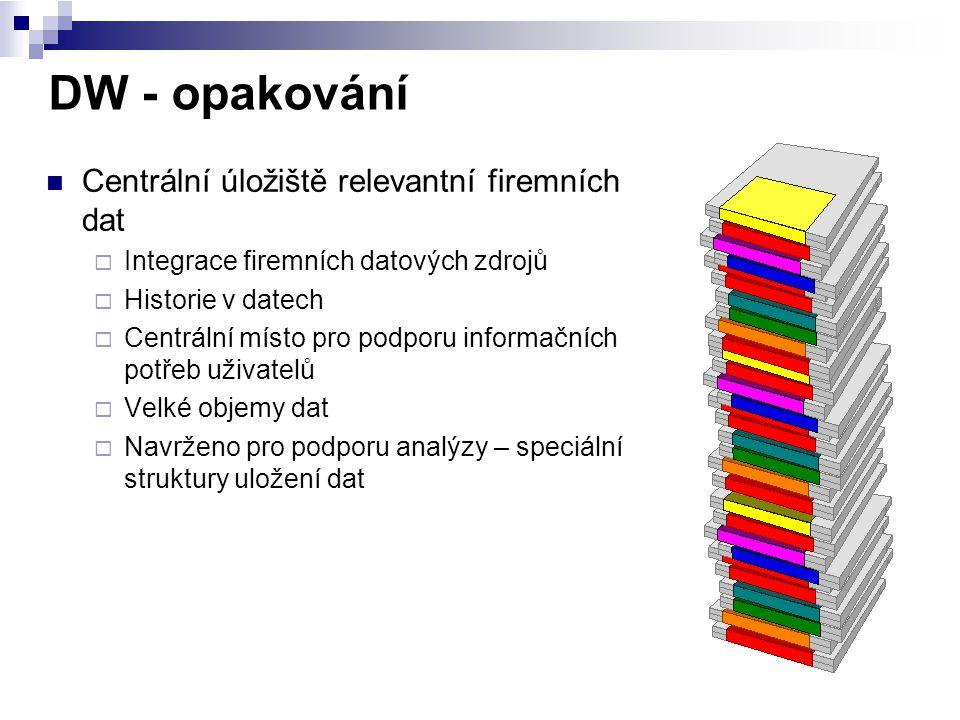 DW - opakování Centrální úložiště relevantní firemních dat  Integrace firemních datových zdrojů  Historie v datech  Centrální místo pro podporu inf