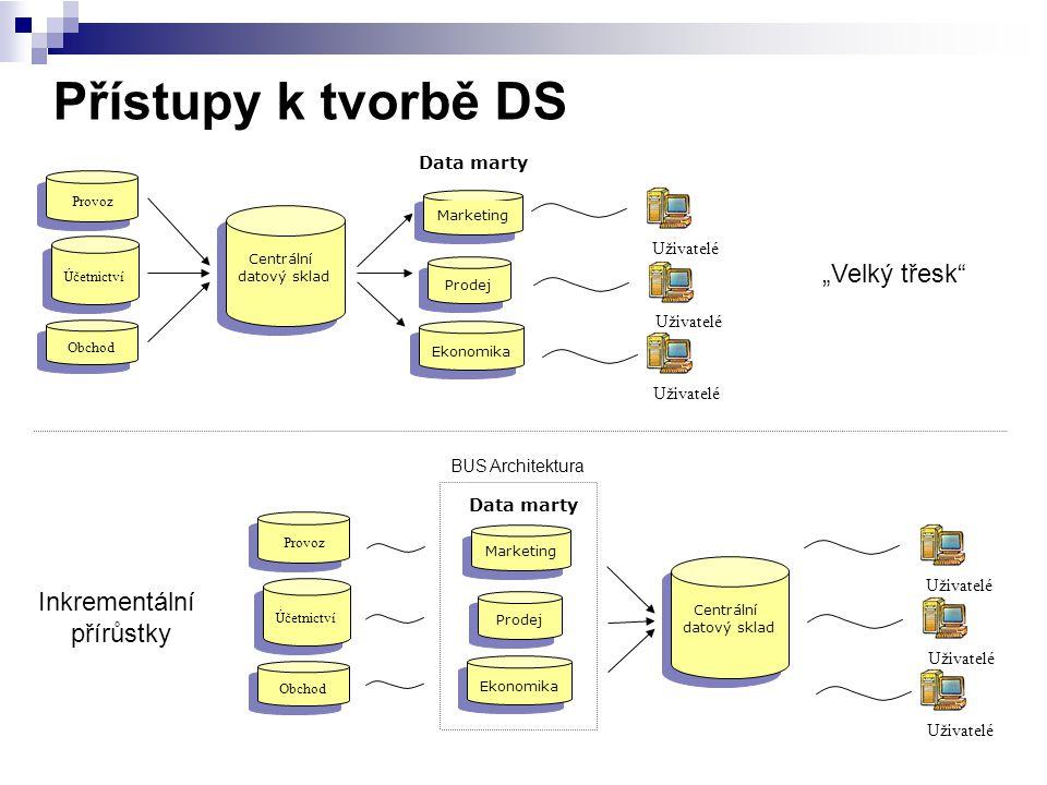 """Přístupy k tvorbě DS Uživatelé Data marty Provoz Obchod Účetnictví Marketing Prodej Ekonomika Centrální datový sklad Uživatelé """"Velký třesk"""" BUS Archi"""