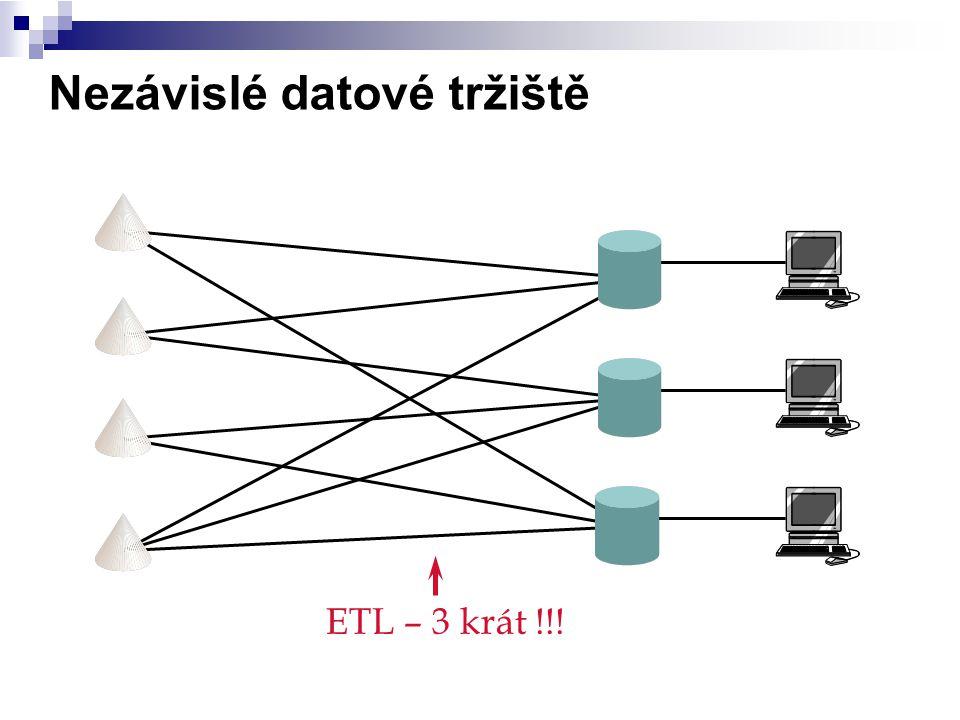 Nezávislé datové tržiště ETL – 3 krát !!!