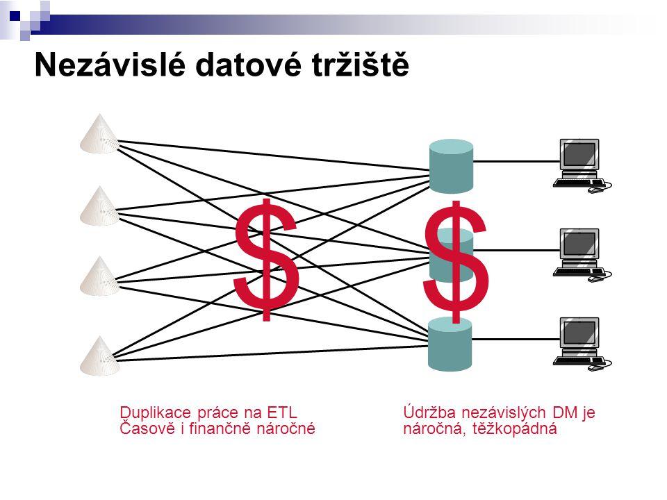 Nezávislé datové tržiště $ Duplikace práce na ETL Časově i finančně náročné Údržba nezávislých DM je náročná, těžkopádná $