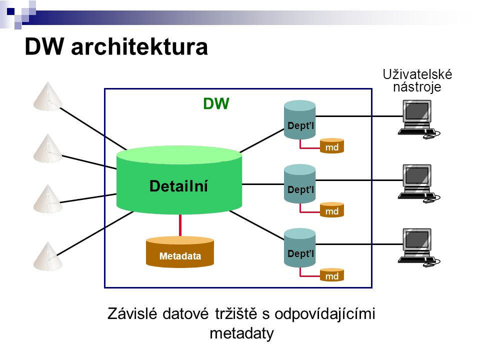 DW architektura md DW Dept'l Detailní Uživatelské nástroje Závislé datové tržiště s odpovídajícími metadaty Metadata md