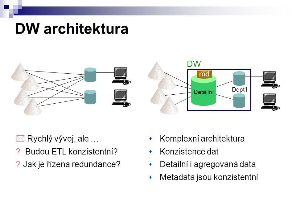 DW architektura sKomplexní architektura sKonzistence dat sDetailní i agregovaná data sMetadata jsou konzistentní * Rychlý vývoj, ale … ? Budou ETL kon