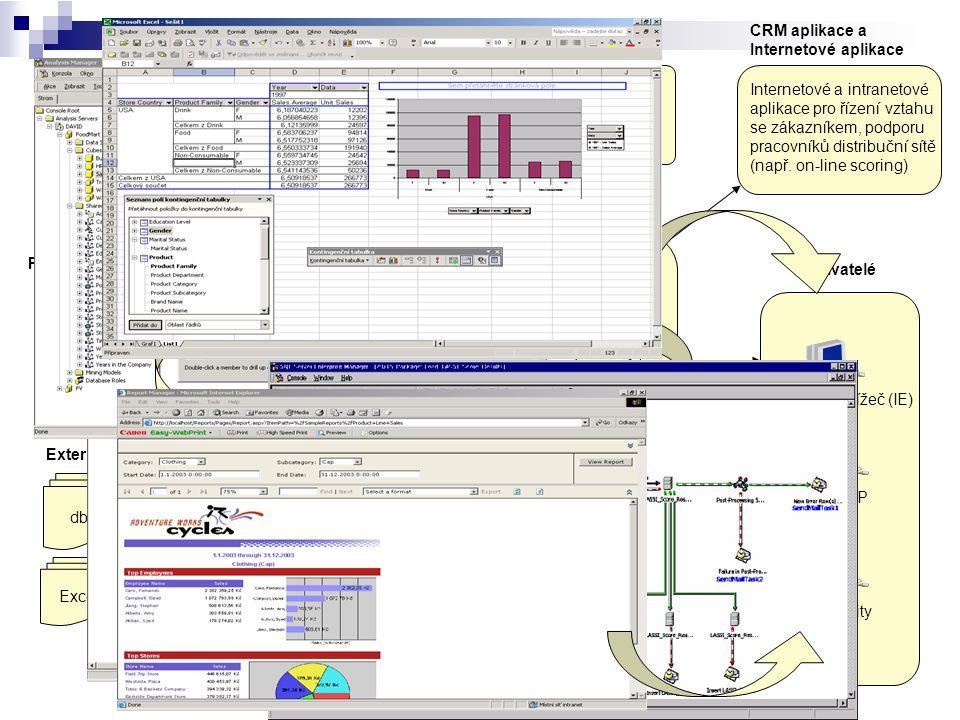 Architektura Ekon. Obchod Provozní databáze dbf Externí data Excel Data mining aplikace Data mining modely Scoring, cross-selling, … MS DTS ETL Metain
