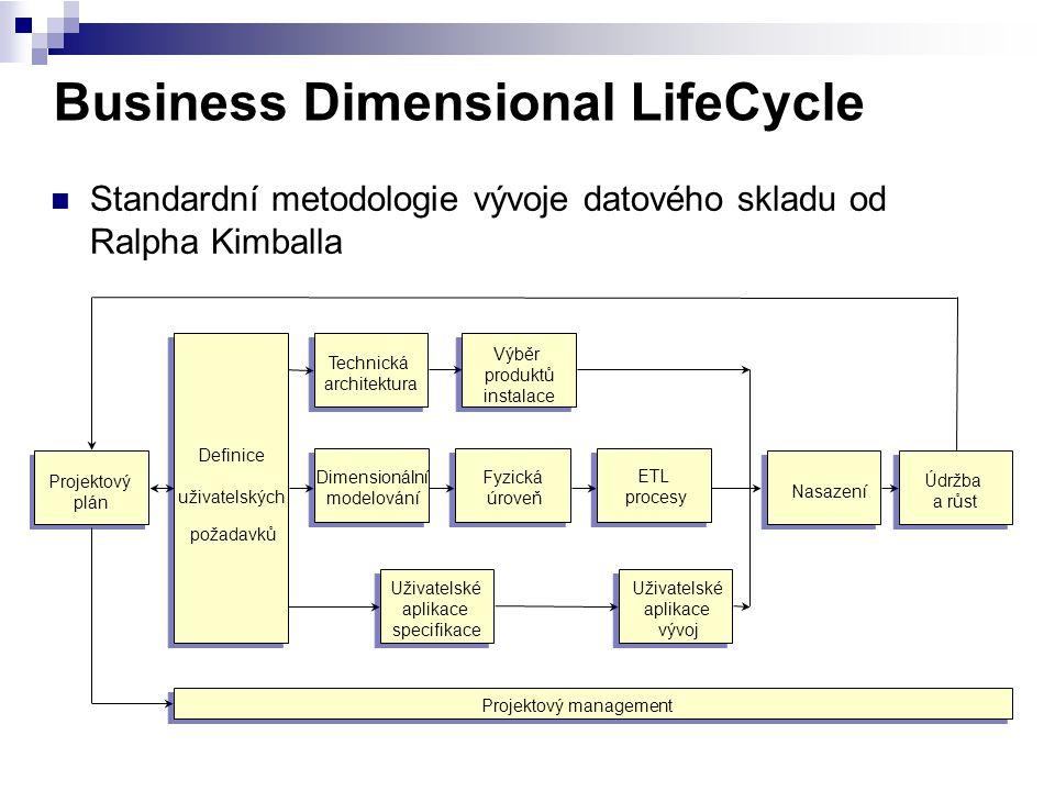 Business Dimensional LifeCycle Standardní metodologie vývoje datového skladu od Ralpha Kimballa Projektový management Projektový plán Definice uživate