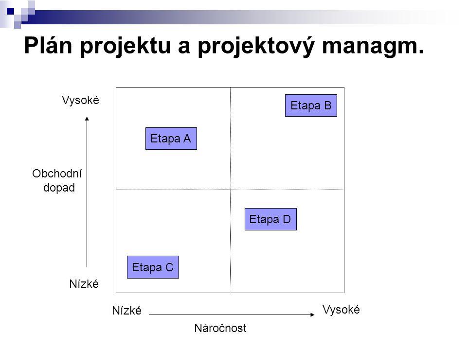 Plán projektu a projektový managm. Nízké Vysoké Náročnost Obchodní dopad Etapa A Etapa D Etapa C Etapa B
