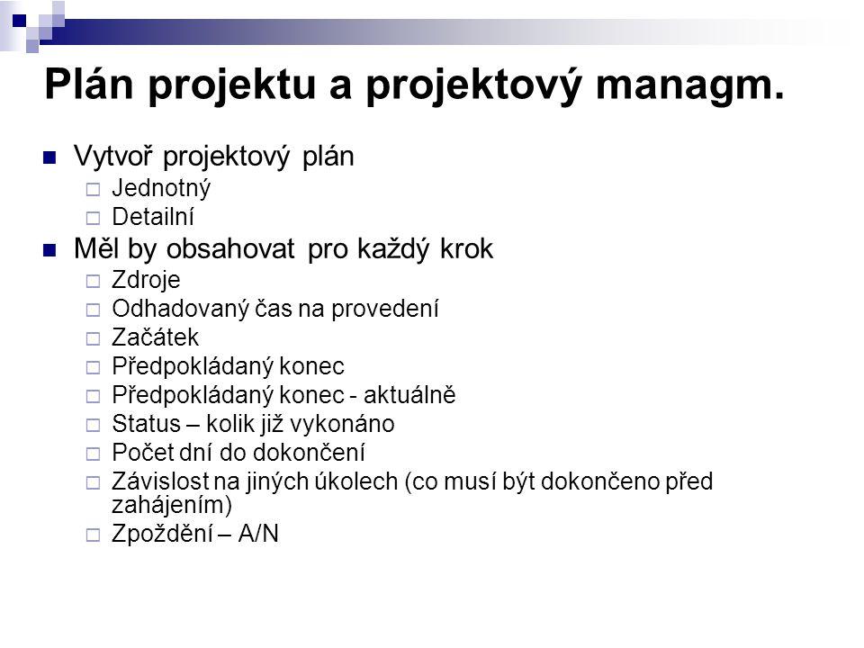 Plán projektu a projektový managm. Vytvoř projektový plán  Jednotný  Detailní Měl by obsahovat pro každý krok  Zdroje  Odhadovaný čas na provedení
