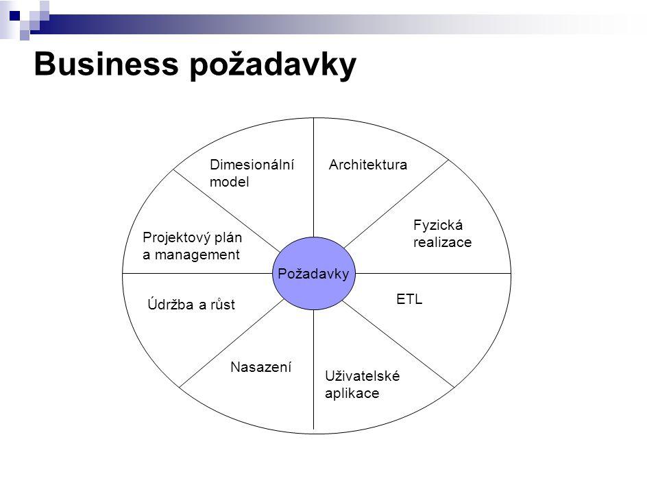Business požadavky Požadavky Dimesionální model Projektový plán a management Údržba a růst Nasazení Uživatelské aplikace ETL Fyzická realizace Archite