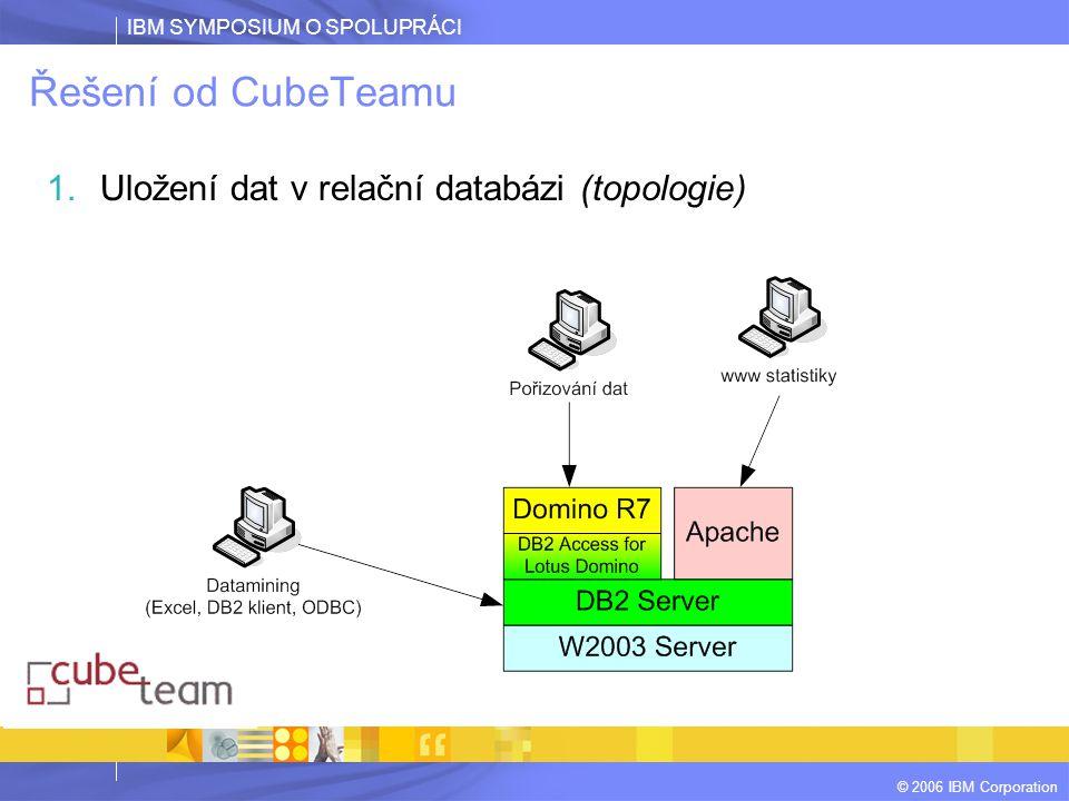 IBM SYMPOSIUM O SPOLUPRÁCI © 2006 IBM Corporation Řešení od CubeTeamu 1.Uložení dat v relační databázi (topologie)