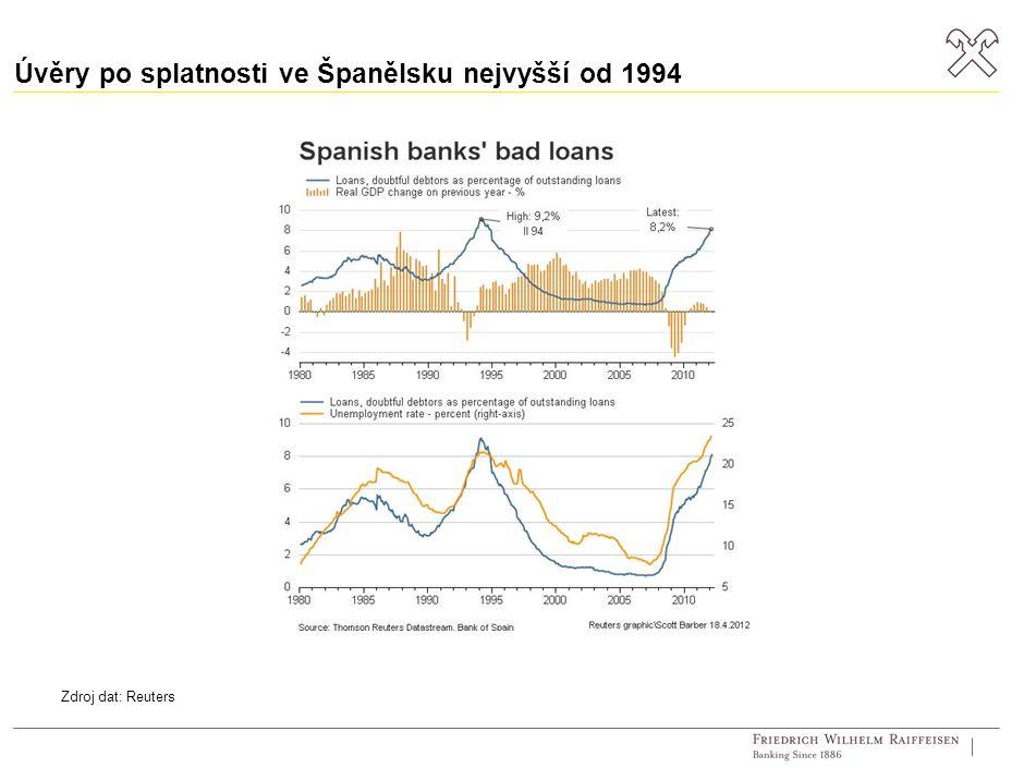 Úvěry po splatnosti ve Španělsku nejvyšší od 1994 Zdroj dat: Reuters