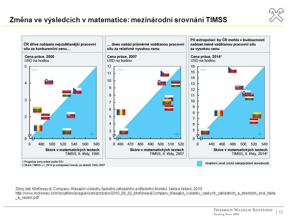 13 Zdroj dat: McKinsey & Company: Klesající výsledky českého základního a středního školství: fakta a řešení, 2010 http://www.mckinsey.com/locations/prague/work/probono/2010_09_02_McKinsey&Company_Klesajici_vysledky_ceskych_zakladnich_a_strednich_skol_fakta _a_reseni.pdf Změna ve výsledcích v matematice: mezinárodní srovnání TIMSS