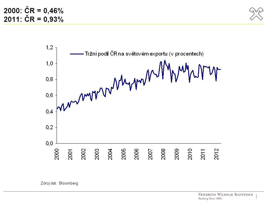 2000: ČR = 0,46% 2011: ČR = 0,93% Zdroj dat: Bloomberg