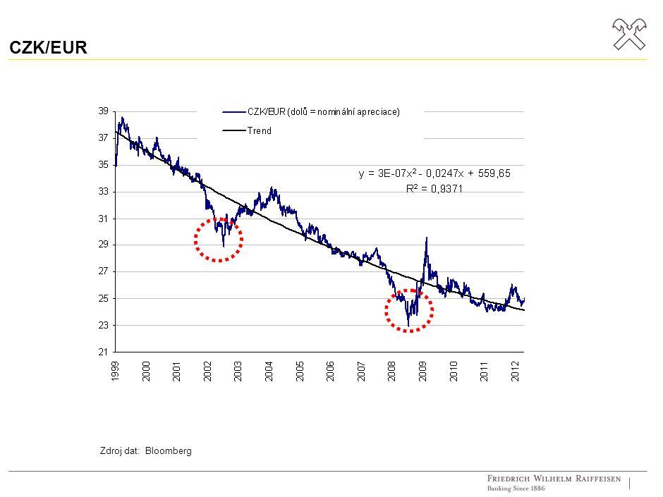 Měnový kurs Zdroj dat: Bloomberg Maďarsko Polsko Čína Česko Slovensko