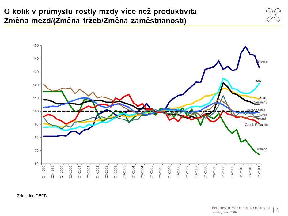 O kolik v průmyslu rostly mzdy více než produktivita Změna mezd/(Změna tržeb/Změna zaměstnanosti) 6 Zdroj dat: OECD
