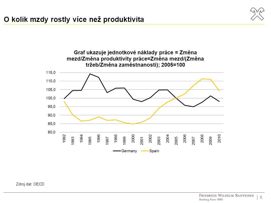 O kolik mzdy rostly více než produktivita 8 Zdroj dat: OECD