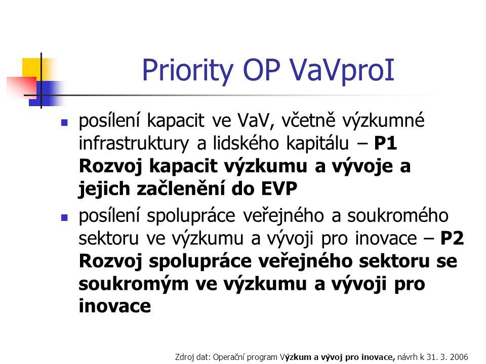 Priority OP VaVproI posílení kapacit ve VaV, včetně výzkumné infrastruktury a lidského kapitálu – P1 Rozvoj kapacit výzkumu a vývoje a jejich začlenění do EVP posílení spolupráce veřejného a soukromého sektoru ve výzkumu a vývoji pro inovace – P2 Rozvoj spolupráce veřejného sektoru se soukromým ve výzkumu a vývoji pro inovace Zdroj dat: Operační program Výzkum a vývoj pro inovace, návrh k 31.