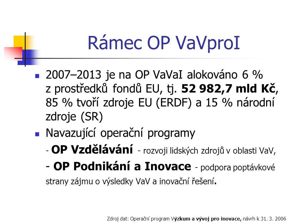 Rámec OP VaVproI 2007–2013 je na OP VaVaI alokováno 6 % z prostředků fondů EU, tj.