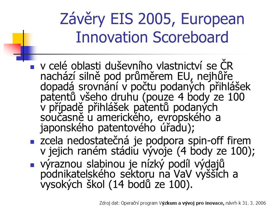 Závěry EIS 2005, European Innovation Scoreboard v celé oblasti duševního vlastnictví se ČR nachází silně pod průměrem EU, nejhůře dopadá srovnání v počtu podaných přihlášek patentů všeho druhu (pouze 4 body ze 100 v případě přihlášek patentů podaných současně u amerického, evropského a japonského patentového úřadu); zcela nedostatečná je podpora spin-off firem v jejich raném stádiu vývoje (4 body ze 100); výraznou slabinou je nízký podíl výdajů podnikatelského sektoru na VaV vyšších a vysokých škol (14 bodů ze 100).