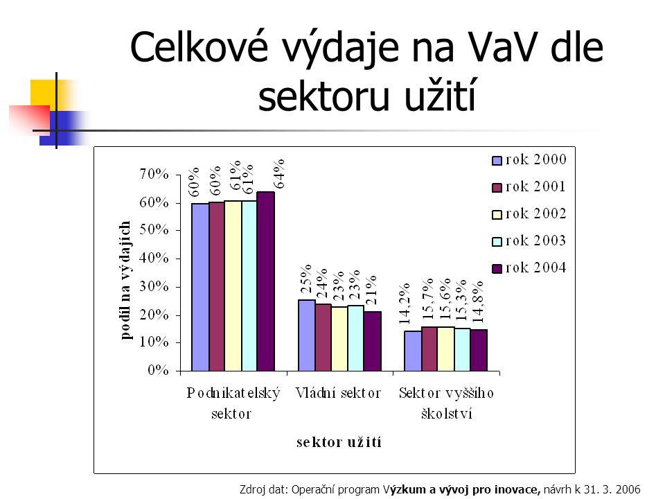 Celkové výdaje na VaV dle sektoru užití Zdroj dat: Operační program Výzkum a vývoj pro inovace, návrh k 31.