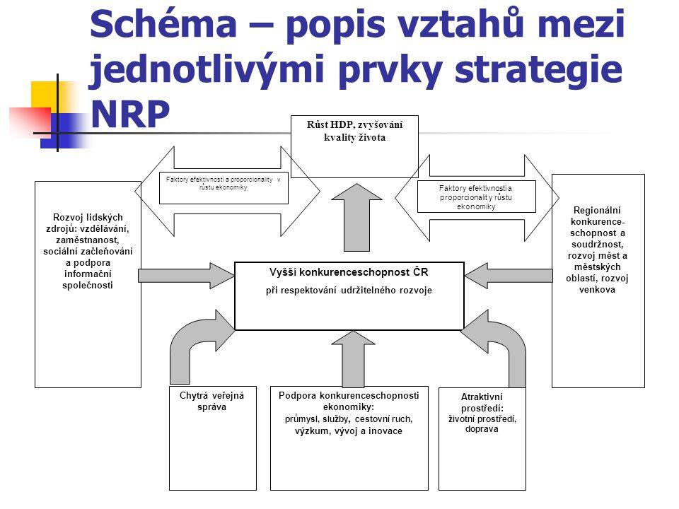 Schéma – popis vztahů mezi jednotlivými prvky strategie NRP Růst HDP, zvyšování kvality života Rozvoj lidských zdrojů: vzdělávání, zaměstnanost, sociální začleňování a podpora informační společnosti Vyšší konkurenceschopnost ČR při respektování udržitelného rozvoje Chytrá veřejná správa Podpora konkurenceschopnosti ekonomiky: průmysl, služby, cestovní ruch, výzkum, vývoj a inovace Atraktivní prostředí: životní prostředí, doprava Regionální konkurence- schopnost a soudržnost, rozvoj měst a městských oblastí, rozvoj venkova Faktory efektivnosti a proporcionality v růstu ekonomiky Faktory efektivnosti a proporcionalit y růstu ekonomiky