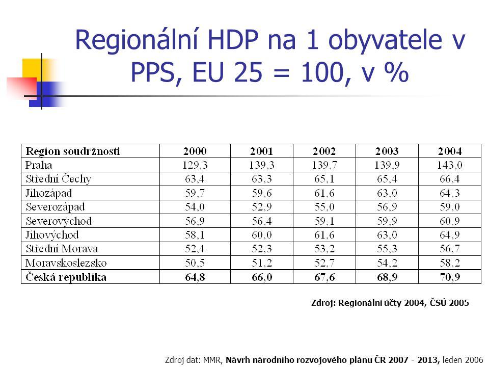 Regionální HDP na 1 obyvatele v PPS, EU 25 = 100, v % Zdroj: Regionální účty 2004, ČSÚ 2005 Zdroj dat: MMR, Návrh národního rozvojového plánu ČR 2007 - 2013, leden 2006