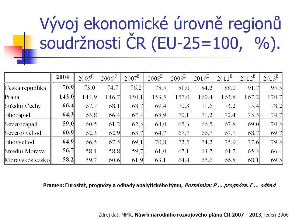 Vývoj ekonomické úrovně regionů soudržnosti ČR (EU-25=100, %).