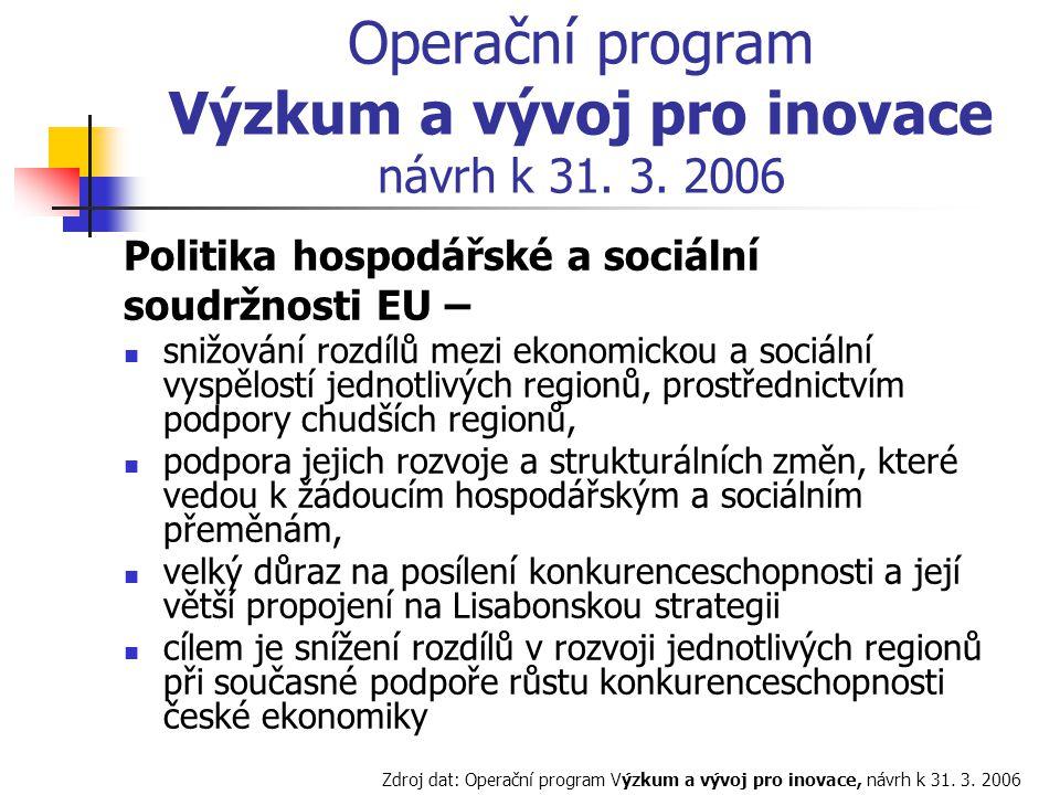 Operační program Výzkum a vývoj pro inovace návrh k 31.