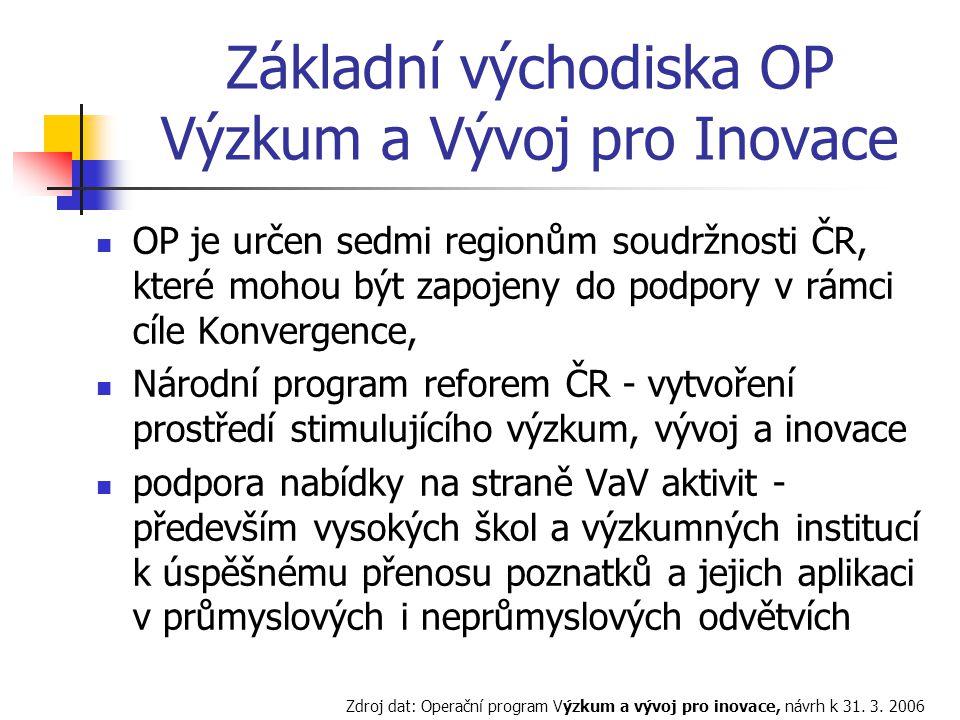 Základní východiska OP Výzkum a Vývoj pro Inovace OP je určen sedmi regionům soudržnosti ČR, které mohou být zapojeny do podpory v rámci cíle Konvergence, Národní program reforem ČR - vytvoření prostředí stimulujícího výzkum, vývoj a inovace podpora nabídky na straně VaV aktivit - především vysokých škol a výzkumných institucí k úspěšnému přenosu poznatků a jejich aplikaci v průmyslových i neprůmyslových odvětvích Zdroj dat: Operační program Výzkum a vývoj pro inovace, návrh k 31.