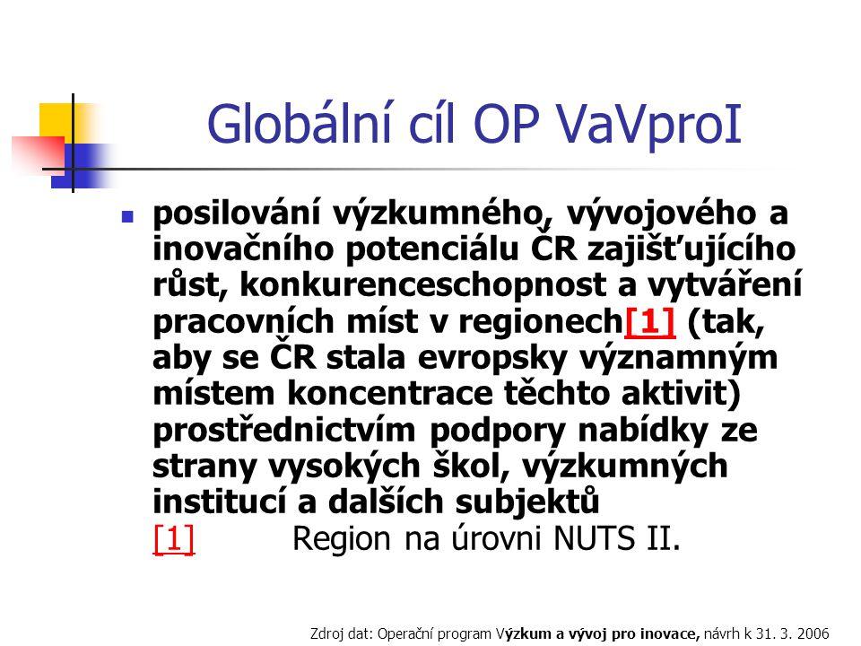 Globální cíl OP VaVproI posilování výzkumného, vývojového a inovačního potenciálu ČR zajišťujícího růst, konkurenceschopnost a vytváření pracovních míst v regionech[1] (tak, aby se ČR stala evropsky významným místem koncentrace těchto aktivit) prostřednictvím podpory nabídky ze strany vysokých škol, výzkumných institucí a dalších subjektů [1] Region na úrovni NUTS II.[1] Zdroj dat: Operační program Výzkum a vývoj pro inovace, návrh k 31.