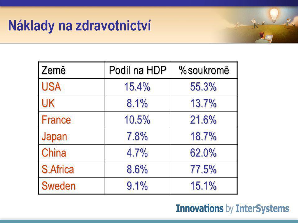 Náklady na zdravotnictví Země Podíl na HDP %soukromě USA15.4%55.3% UK8.1%13.7% France10.5%21.6% Japan7.8%18.7% China4.7%62.0% S.Africa8.6%77.5% Sweden9.1%15.1%