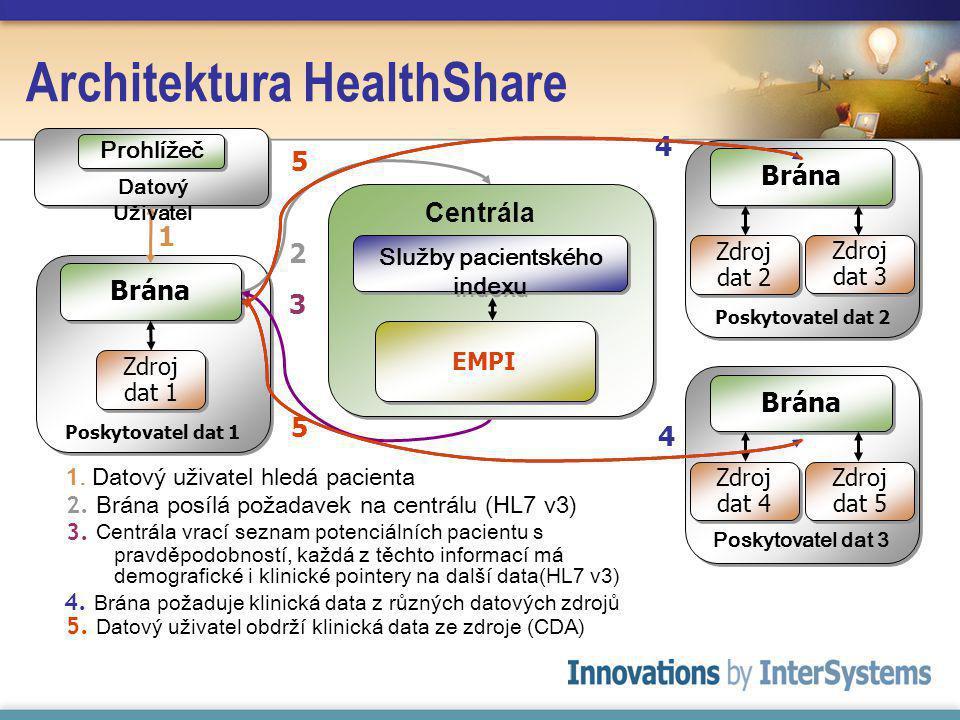 Architektura HealthShare 3.