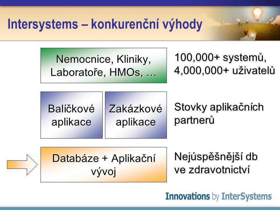 Intersystems – konkurenční výhody Databáze + Aplikační vývoj Nejúspěšnější db ve zdravotnictví Balíčkové aplikace Zakázkové aplikace Stovky aplikačních partnerů Nemocnice, Kliniky, Laboratoře, HMOs, … 100,000+ systemů, 4,000,000+ uživatelů