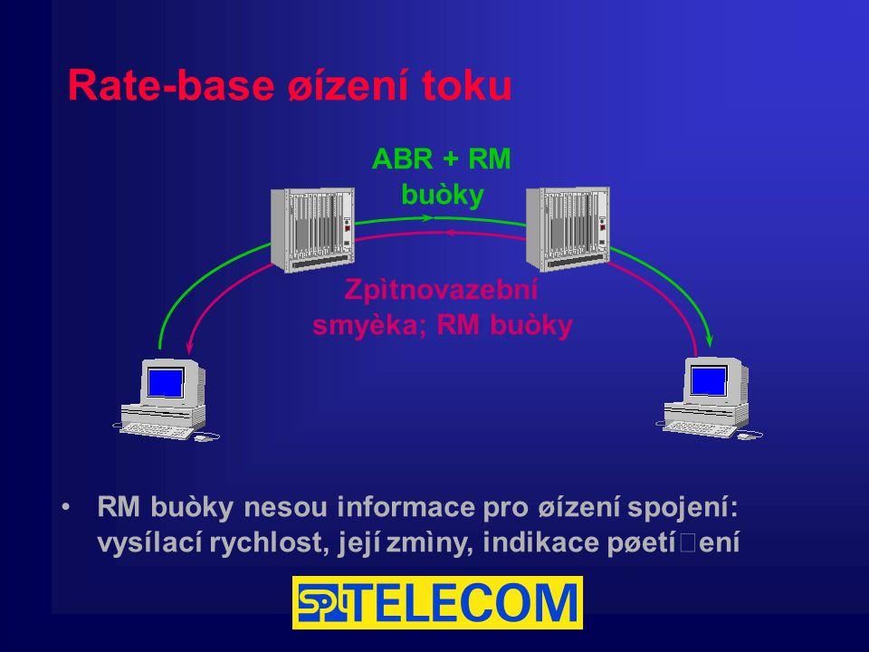 Rate-base øízení toku ABR + RM buòky Zpìtnovazební smyèka; RM buòky RM buòky nesou informace pro øízení spojení: vysílací rychlost, její zmìny, indikace pøetížení