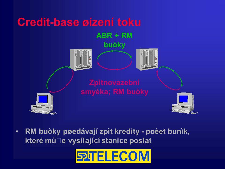 Credit-base øízení toku ABR + RM buòky Zpìtnovazební smyèka; RM buòky RM buòky pøedávají zpìt kredity - poèet bunìk, které mùže vysílající stanice poslat