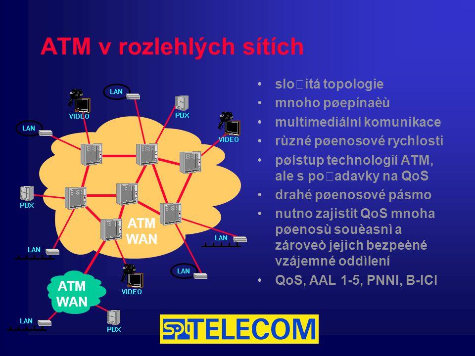 ATM v rozlehlých sítích složitá topologie mnoho pøepínaèù multimediální komunikace rùzné pøenosové rychlosti pøístup technologií ATM, ale s požadavky