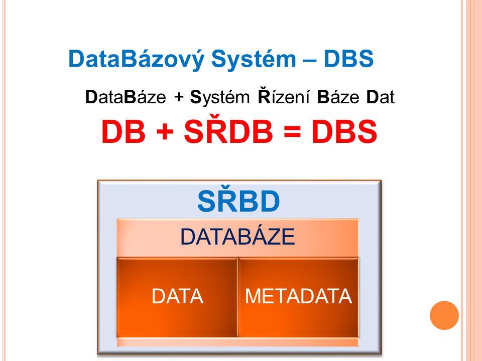 DataBázový Systém – DBS DataBáze + Systém Řízení Báze Dat DB + SŘDB = DBS DATABÁZE DATAMETADATA SŘBD