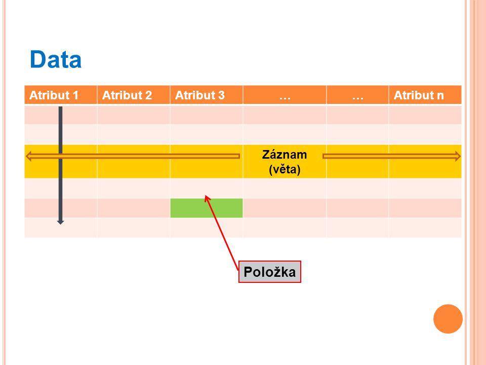 Data Atribut 1Atribut 2Atribut 3……Atribut n Záznam (věta) Položka